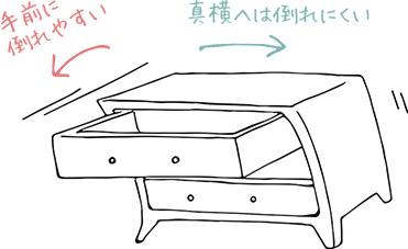 家具の方向