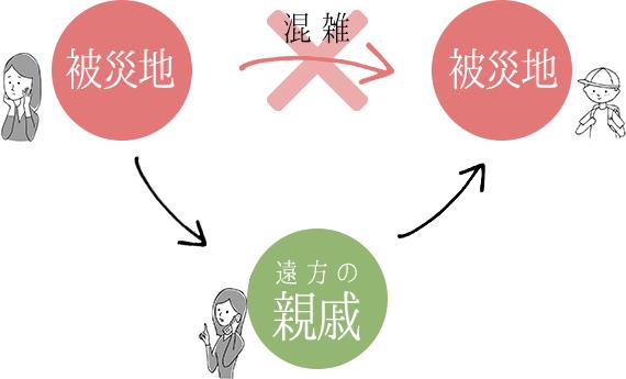 三角連絡法