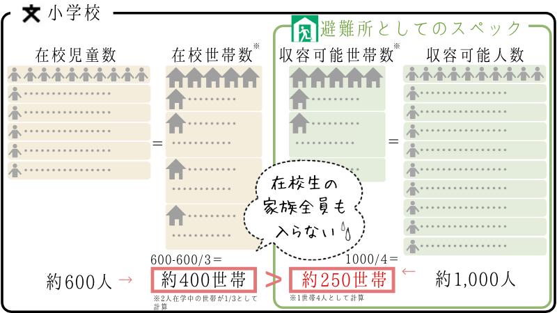 避難所収容人数の例