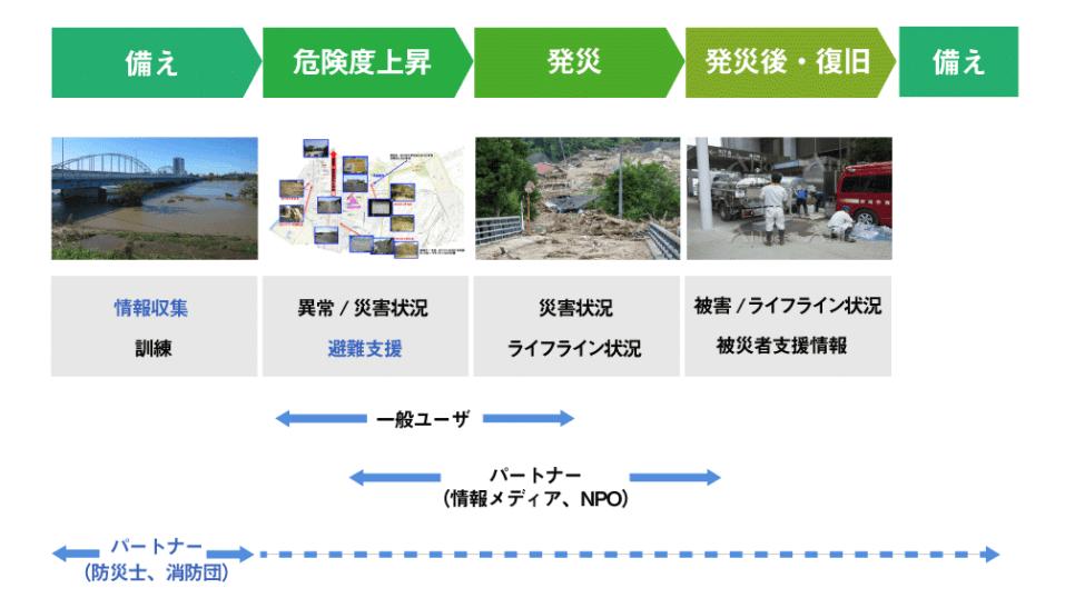 yahoo防災速報_災害タイムラインと災害マップ