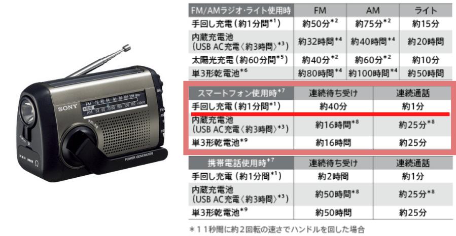 手回しラジオライトの充電効率