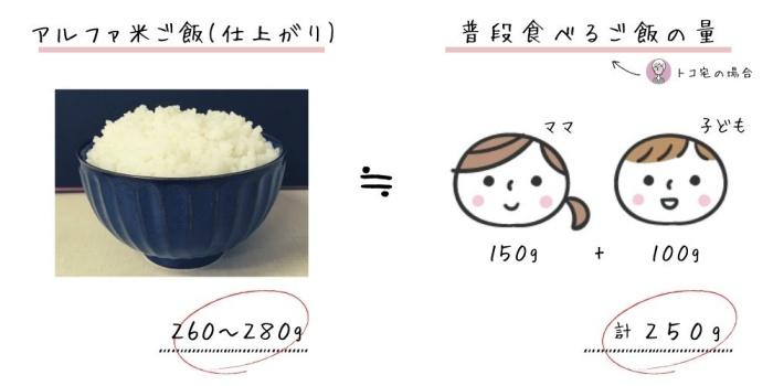 アルファ米ご飯の量比較_いつもしも