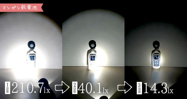 マンガン乾電池の検証経過