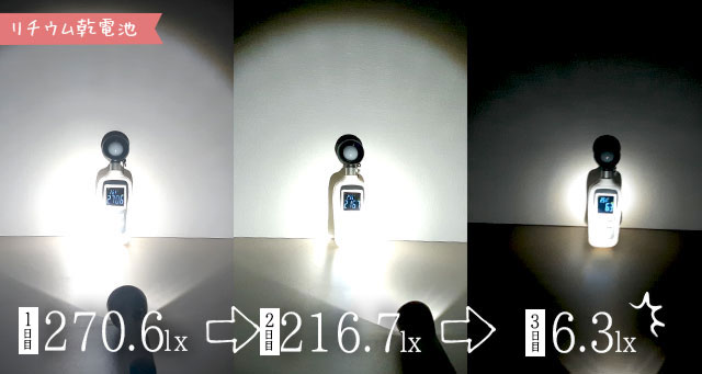 リチウム乾電池の検証経過