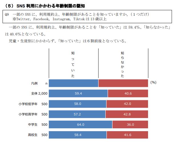 SNSにおける年齢制限の認知‗東京都調査結果