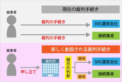 20210421改正プロバイダ責任制限法_NHK資料