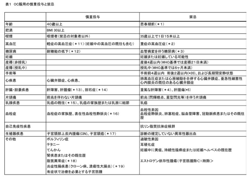 OC慎重投与と禁忌_ガイドライン
