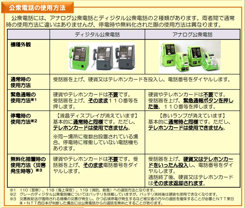 公衆電話の特徴と使用方法