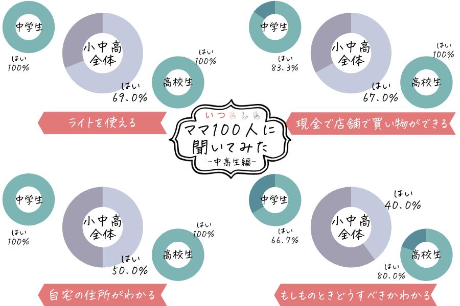 防災アンケート_中高生ママ