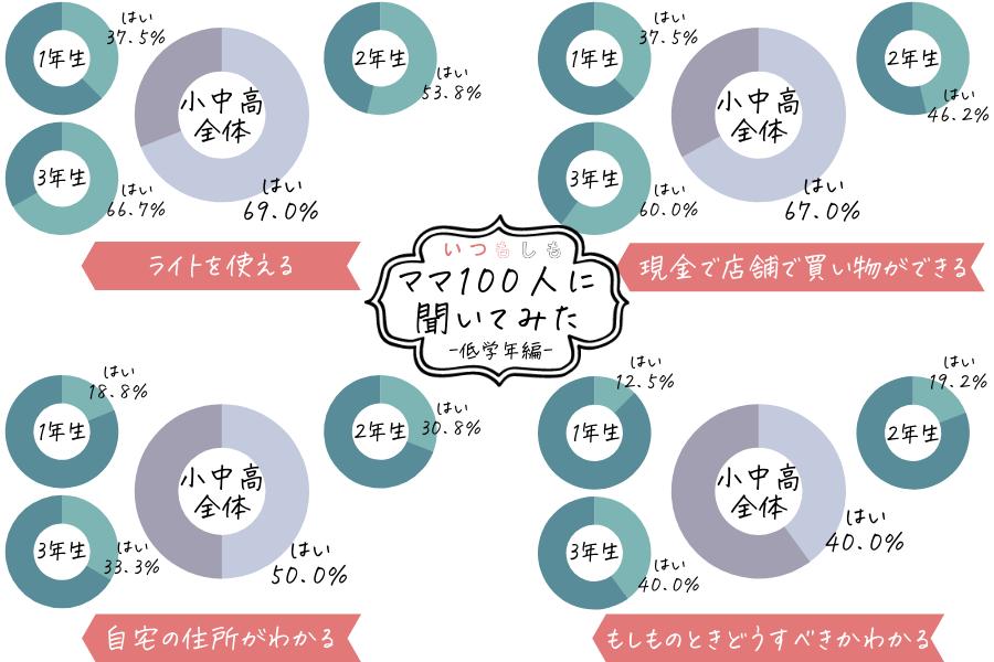 防災アンケート_低学年ママ