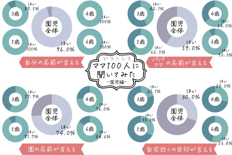 防災アンケート_園児ママ