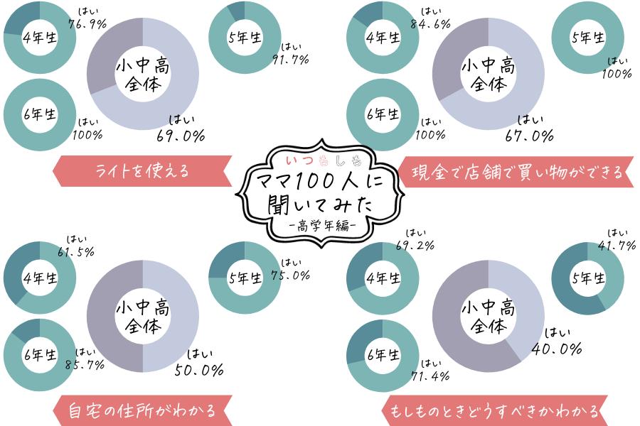 防災アンケート_高学年ママ